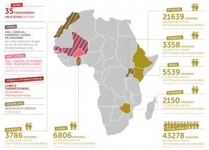 Resultaten van Stop Kinderarbeid