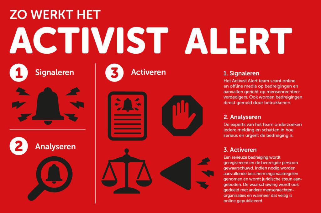 Zo werkt het Activist Alert Guatemala het waarschuwingssysteem voor mensenrechtenverdedigers van Hivos